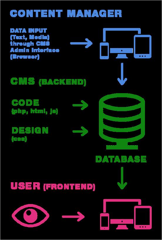 cms-explained2