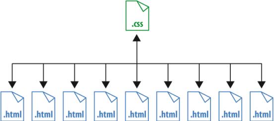 css-html2