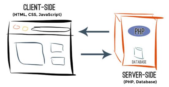 client-server-side